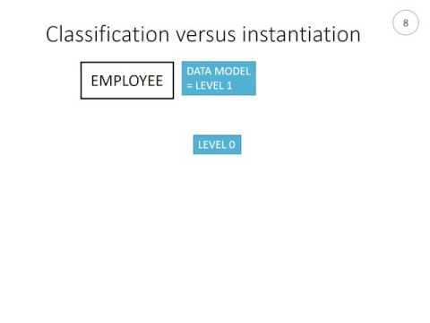 Conceptual Data Modelling: Classes