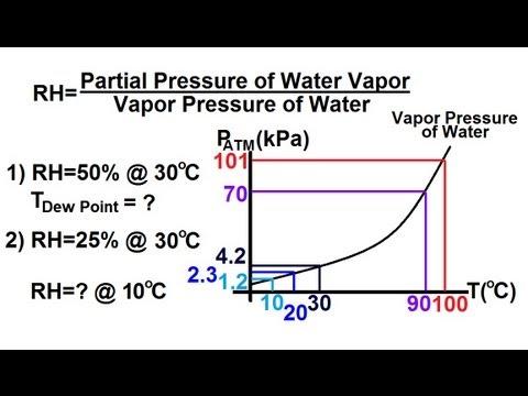 Physics - Thermodynamics: (2 of 8) Relative Humidity