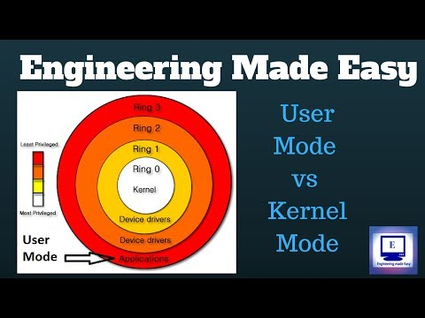User Mode and Kernel Mode | Unix/Linux | Unit 5