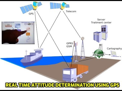 Real time attitude determination system based on GPS