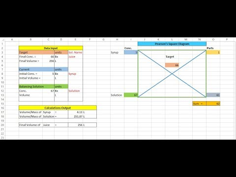 How To Make Pearson's Square Spreadsheet in excel