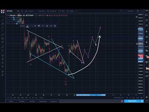 Bitcoin (BTC) Morning Update: What Happens After Five Waves?