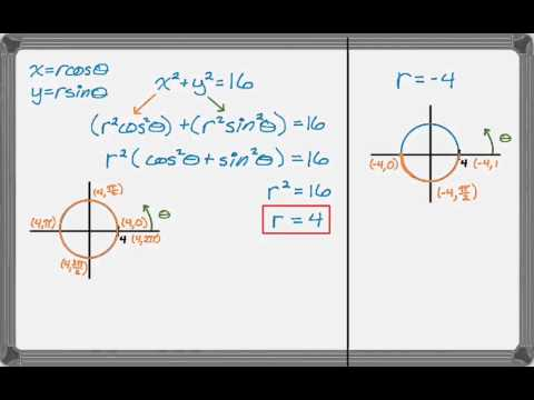 Polar Equations of Circles