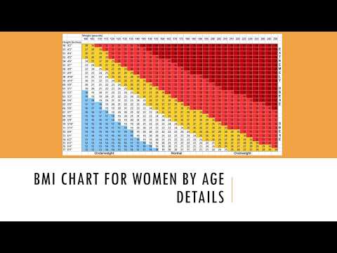 BMI Chart for Women by Age Details