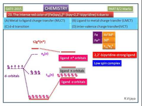 Charge Transfer Transition-6(Metal to Ligand CT)- GATE 2015- Chemistry