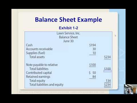 Balance Sheet and Statement of Retained Earnings