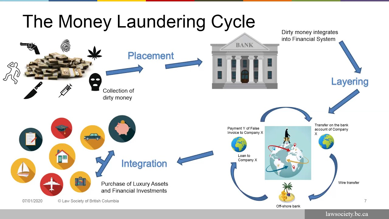 Anti-money laundering measures webinar