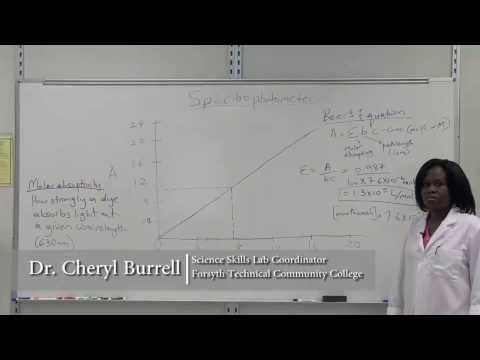 Spectrophotometer: Absorbance Curves