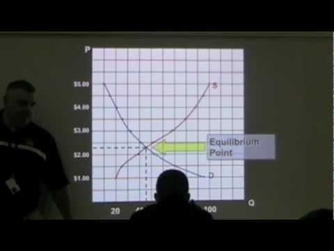 Determining Equilibrium Price and Quantity