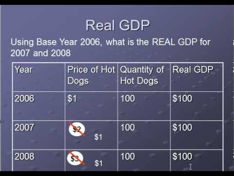Real vs Nominal GDP
