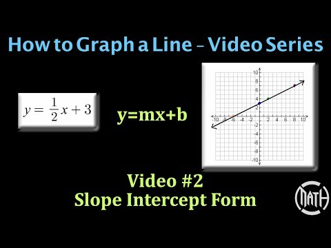 Graphing A Line - Video #2 - Slope Intercept Form (y=mx+b)