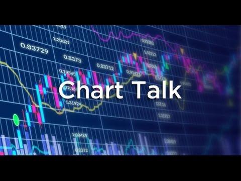 LMAX Exchange Chart Talk - Tuesday, November 1, 2016