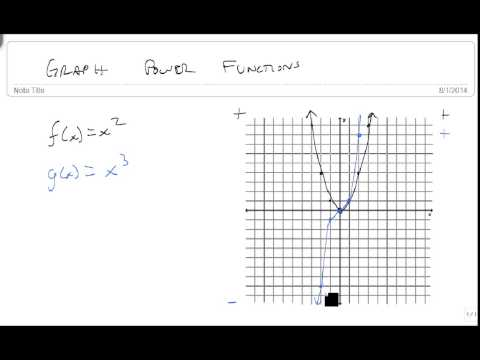 Graph power functions