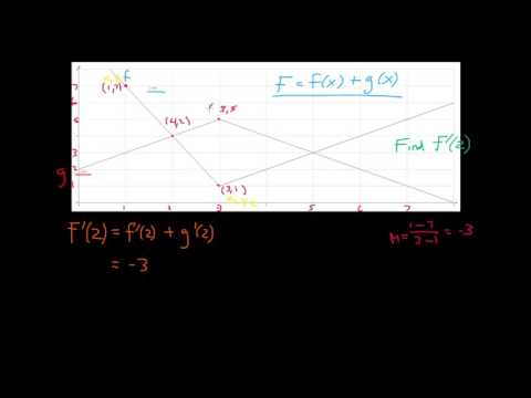 How to Find Derivatives Graphically - Briggs Calculus - Section 3.3 - Exercise 56