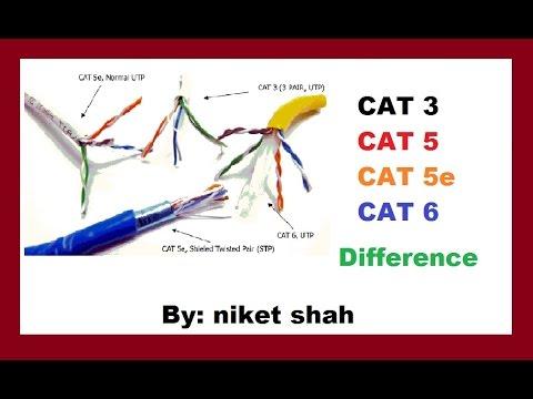 cat3, cat5, cat5e and cat6 Differance