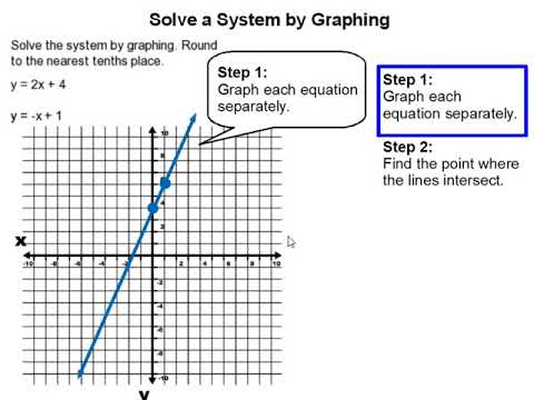 How to Solve a System of Equations by Graphing