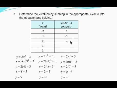 Linear and Non-Linear Functions : Identifying shape of a graph from the equation lesson