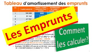 Les Emprunts : Savoir les Calculer en 5 mn