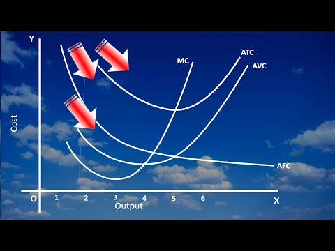 Short  Run Costs ATC AVC AFC & MC  Garphic Approach -