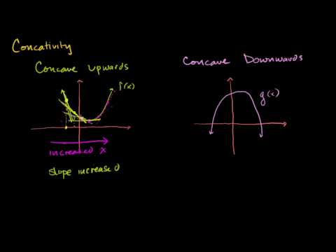 Inflection Points and Concavity Intuition