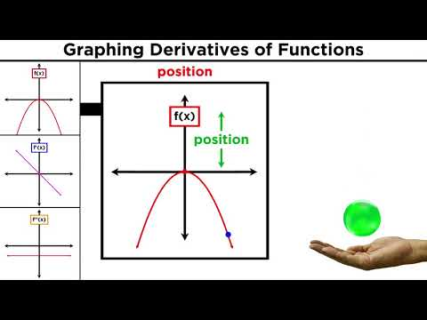 Graphing Functions and Their Derivatives