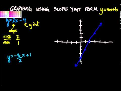 Graphing Slope/Y Intercept Form