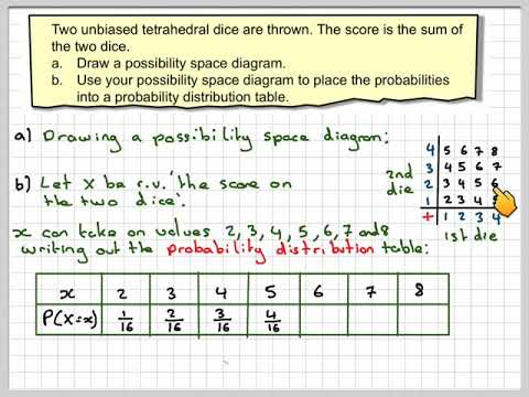 The probability distribution table for the sum of two tetrahedral dice