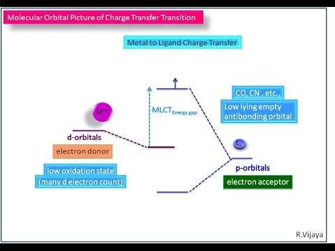 Charge Transfer Transition-3