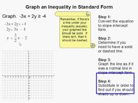 How to Graph an Inequality in Standard Form