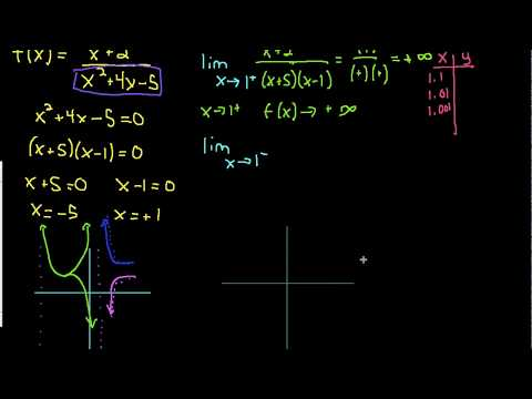 Vertical Asymptotes Using Limits
