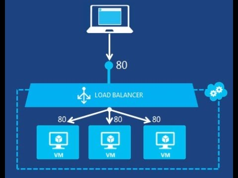 Azure Load Balancer Explained (internet-facing) - step by step