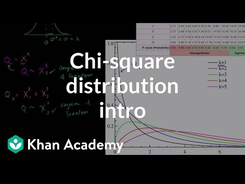 Chi-square distribution introduction | Probability and Statistics | Khan Academy