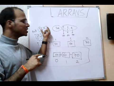Lecture : Array concept in java with example