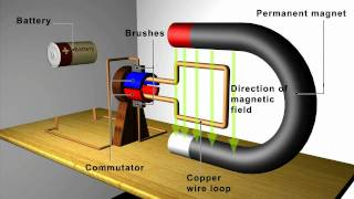 Principles and applications of motors and generators, using 3d animations.