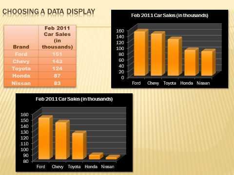 Statistics - Choosing a Data Display: 8th grade math
