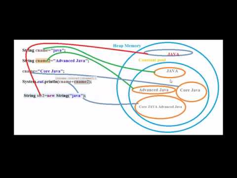 String, Stringbuffer and Stringbuilder difference in java (interview questions)