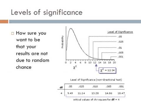 Chi-squared analysis