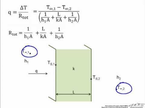 Thermal Circuits Introduction