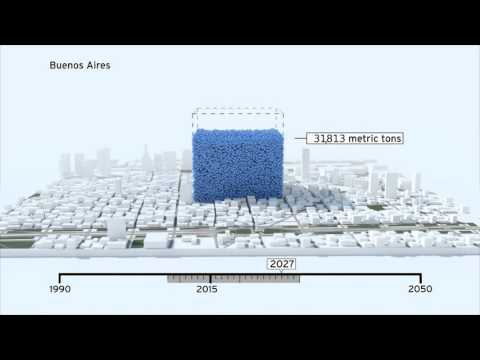 Global cities - carbon reduction targets
