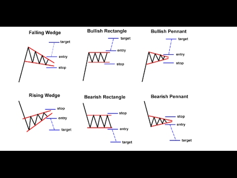 Chart Patterns & Trend Action for Forex, CFD and Stock Trading