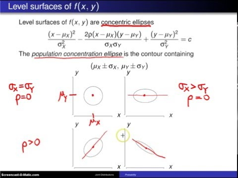 Bivariate normal distribution level surfaces
