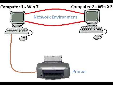 How To Network Using Printer Sharing For Windows 8.1 Windows 8 Windows 7 Windows XP