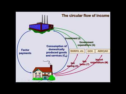 Circular Flow of Income Model: Injections and Withdrawals
