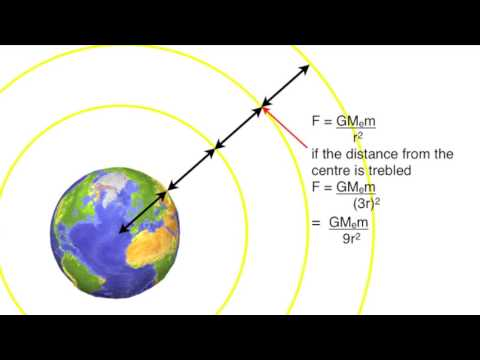Gravitational potential and gravitational potential energy: from fizzics.org