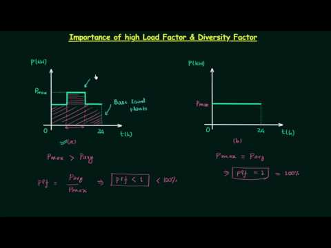 Importance of high Load factor & Diversity Factor