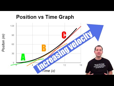 Acceleration on a Position vs Time Graph