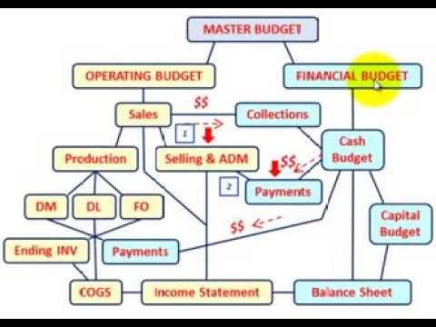 Master Budget (Selling & Administration Expense Budget Setup & Calculations, Explained Thru Example)