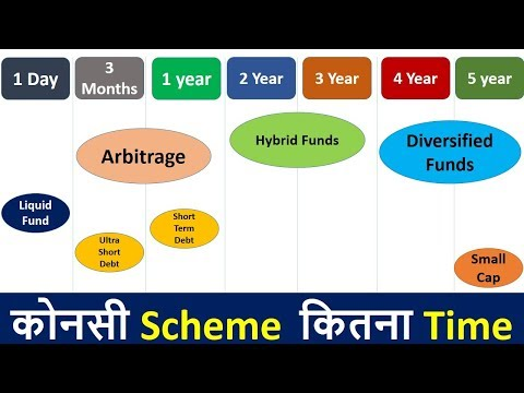 Mutual fund product Range with Investment periods | Select Best Scheme Type with Time for SIP