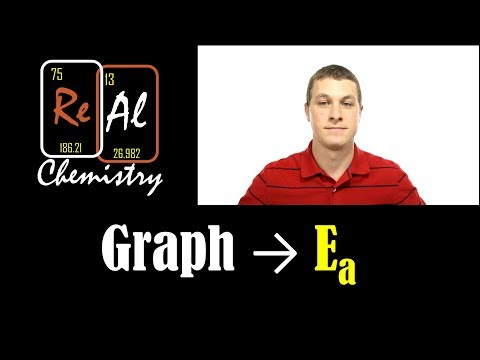Activation energy from graphing - Real Chemistry