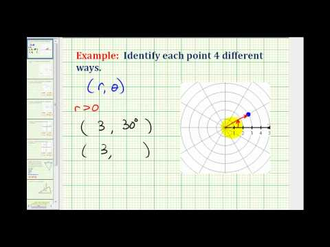 Example:  Identify 4 Possible Polar Coordinates for a Point Using Degrees